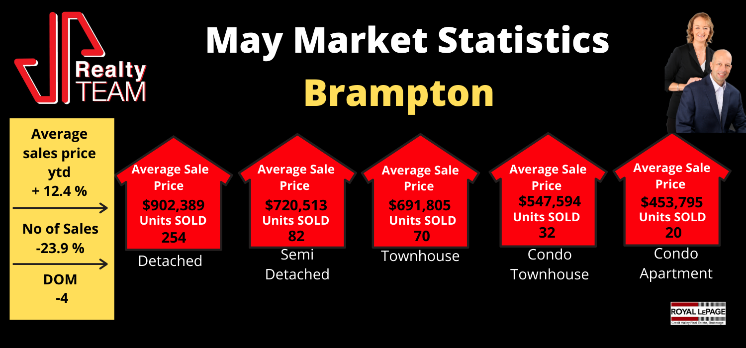 May Brampton Market Report