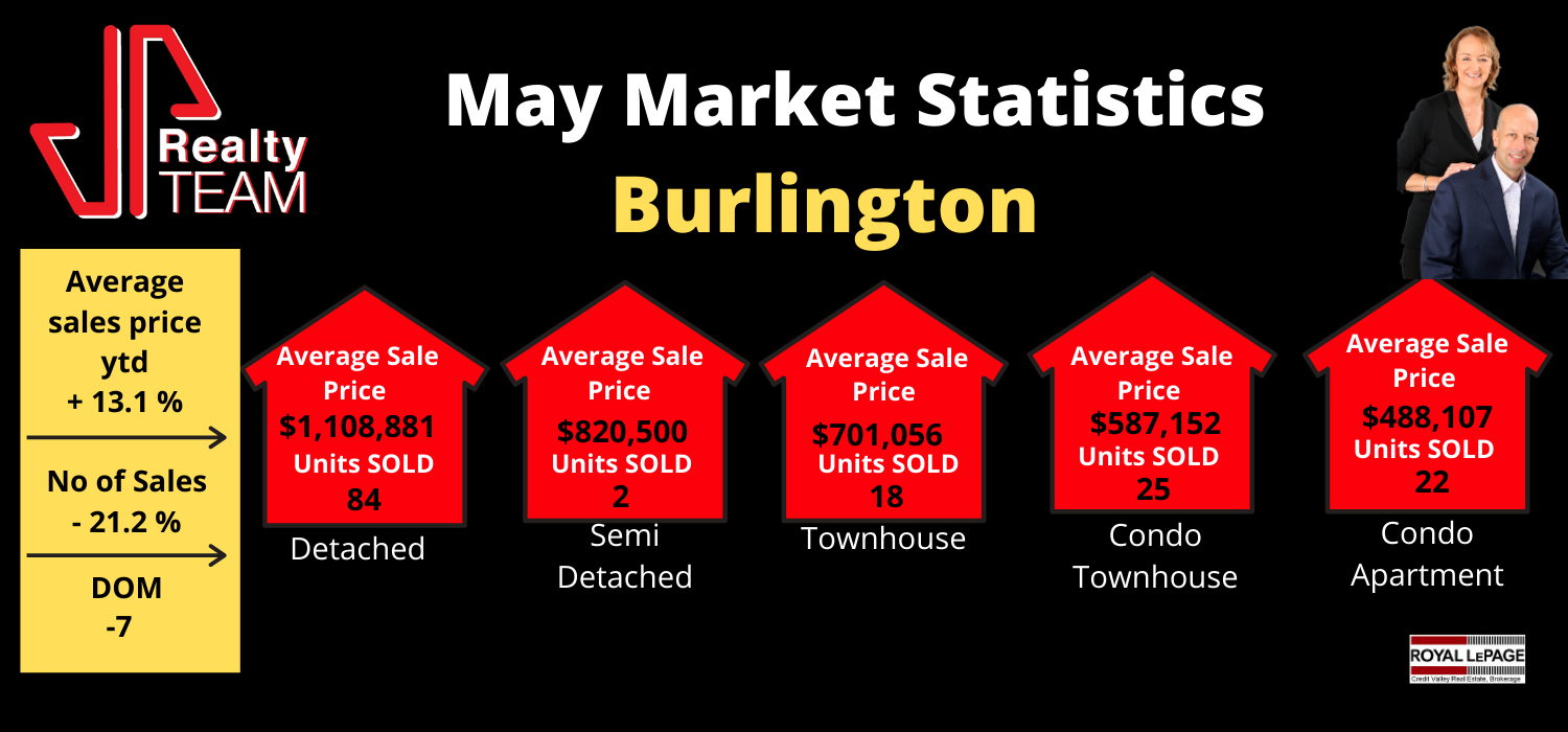 May Burlington Market Statistics