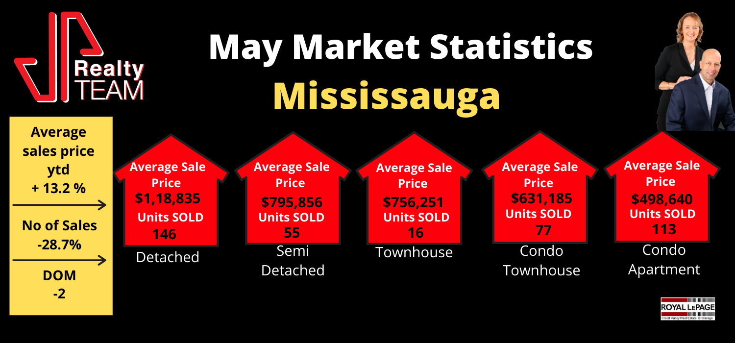 May Mississauga Market Statistics